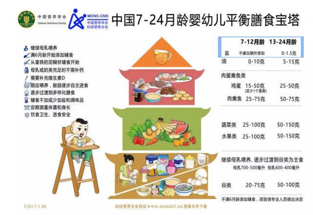 1歲半寶寶的輔食是吃粥好還是吃米飯好? 第6张