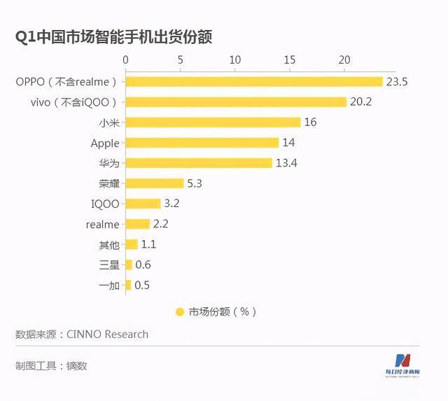 iQOO成為二線品牌引領者,魅族淪為看客,冠軍是OPPO 第1张